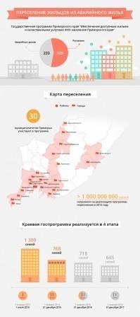 переселение, аварийное жилье в Приморье, инфографика по аварийному жилью