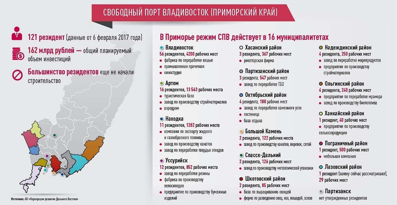 Интернет-газеты владивостока дать объявление бесплатно дать объявление в курской области города